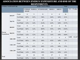 Energy Expenditure Chart For Activity Physical Activities Energy Expenditure And Anthropometric