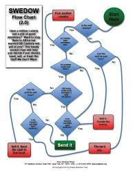 Easy Flowchart Donate It Recycle Or Trash Easy Spring Cleaning Flowchart