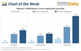 Thousands Chart Thousands Of Marijuana Business License Applications In Missouri