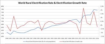 Usda Rural Development Organizational Chart Rural Electrification Wikipedia