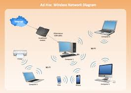 wireless access point network diagram wireless network drawing ad hoc wireless network diagram