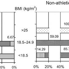 Ballet Dancer Weight Chart Distribution Of Body Mass Index Bmi Values In Ballet