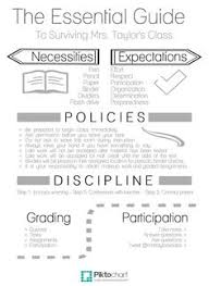 middle school art syllabus template. 77 best Planning and Instruction images on Pinterest High school