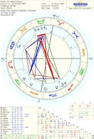 54 Studious Natal Chart October