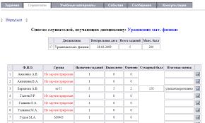 Сетевое объединение преподавателей по ИКТ  где будет выведена информация о текущей дисциплине название контрольная дата максимальный балл и количество заданий а также таблица с фамилиями