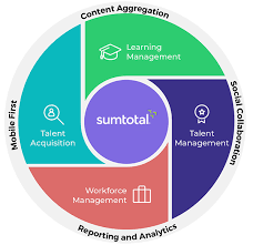 Sum Total Sumtotal Hcm Software System Lms Workforce Management