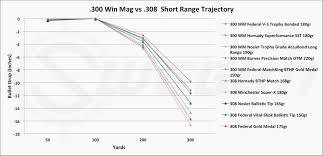 Ruger 10 22 Ballistics Chart Bullet Drop Ballistics Online Charts Collection