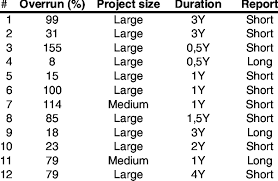 Projects Selected For Postmortem Review Download Table