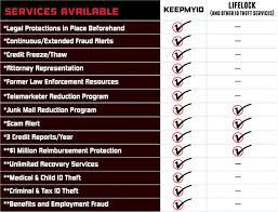 Identity Theft Comparison Chart Keepmyids Com