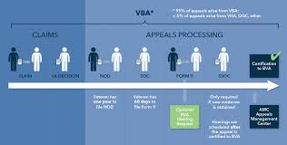 Veterans Administration Benefits Chart The Appeals Process Appeals At The Regional Office Level