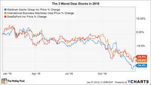 Nasdaq Vs Dow Chart The 3 Worst Stocks In The Dow Jones In 2018 Nasdaq
