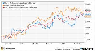 Broadcom Stock Chart Better Buy Marvell Technology Vs Broadcom Nasdaq