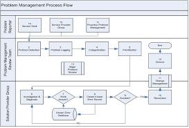 Itil Problem Management 2