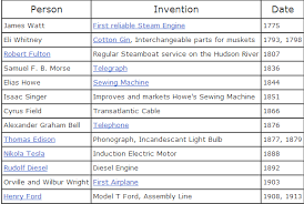 Inventors And Their Inventions Chart The Industrial Revolution Around The World Sources