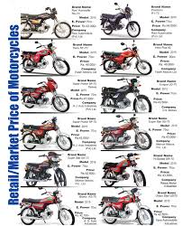 motorcycle market price in pakistan page 1 mobile world magazine
