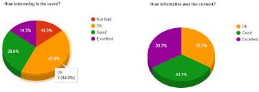 Dot Net Reads Google Graphs 3d Pie Chart