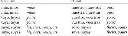 Possessive Pronouns Pronouns Spanish Pronouns And