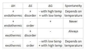 Gibbs Free Energy Entropy Enthalpy Chart 15 2 Entropy And Spontaneity Ib Alchemy