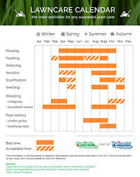 Grass Seed Germination Chart The A Z Guide To Fertilizing New Grass Seeds For A Lush Lawn