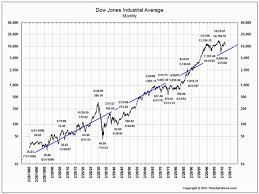 Dow 12 Month Chart Why Im Certain A Market Crash Is Coming Wyatt Investment