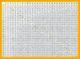 Math Chart Multiplication Paintingmississauga Com