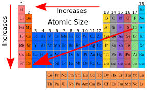 la size high school chemistry atomic size wikibooks open books for an
