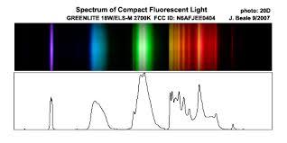Cfl Spectrum Chart Compact Fluorescent Light Spectra