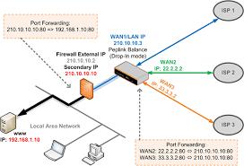 how to configure inbound port forwarding tips and tricks port forwarding example at Port Forwarding Diagram