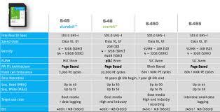 Microsd Speed Chart Industrial Sd Microsd Memory Cards Swissbit Mouser