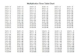 16 Times Table Chart The Secret To Easily Learn Your 13 Times Table 14 Times