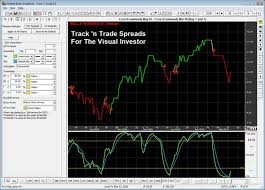 Corn Spread Charts Spreads Plug In Track N Trade Futures Forex Stocks