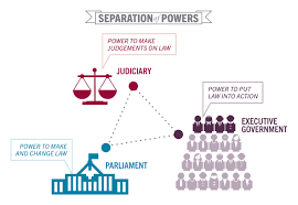 separation of powers parliament executive and judiciary view hi res version of separation of powers
