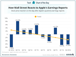 Apple Stock Price Movement After Earnings Reports Business