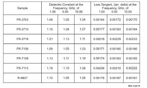 Fabric Density Chart Plastic Material Density Chart Pdf Www Bedowntowndaytona Com