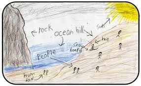 oregon blue book oregon student essays web exhibit island city third grade student quinton smith drew this picture of a sandy hill