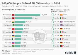 Chart 995 000 People Gained Eu Citizenship In 2016 Statista