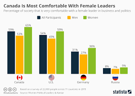 Chart Canada Is Most Comfortable With Female Leaders Statista