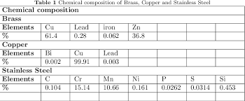 Brass Chemical Composition Chart Table 1 From Burr Dimension Analysis On Various Materials