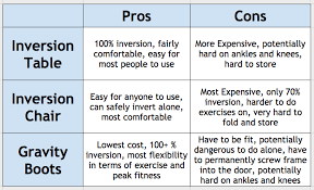 Teeter Hang Ups Comparison Chart Inversion Improve Your Health And Productivity By Hanging