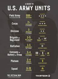Us Army Hierarchy Chart U S Army Units Explained From Squads To Brigades To Corps