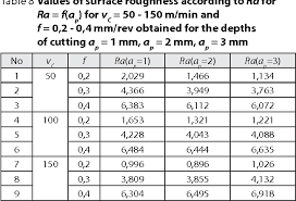 Stainless Steel Surface Finish Chart Table 8 From Predicting The Surface Roughness In The Dry