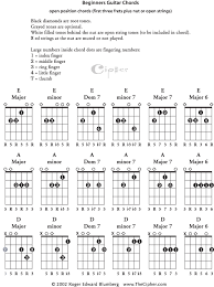 Learn Guitar Chord Chart Beginners Basic Guitar Chords Page 1_ Thecipher Com