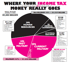 Budgeting Pie Chart U S Federal Budget For Fiscal Year 2013 Pie Chart Global Campaign