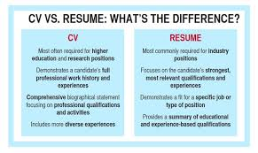 Qualifications For A Resumes Career Center Curriculum Vitae Career Center