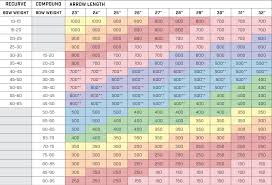 Arrow Chart Easton Arrows Chart