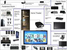 whole home wiring diagram whole image wiring diagram home subwoofer wiring diagrams wiring diagram schematics on whole home wiring diagram