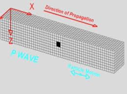 P Wave Motion Incorporated Research Institutions For Seismology
