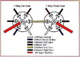 7 wire trailer plug diagram new ford f 150 lights wiring harness 7 wire trailer plug diagram awesome 7 blade wire diagram collection image of 7 wire trailer