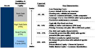Leveraged Buyout Analysis Street Of Walls