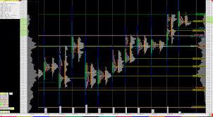 Bank Nifty Online Chart Nifty Bank Nifty Futures Market Profile Charts 17 07 2015